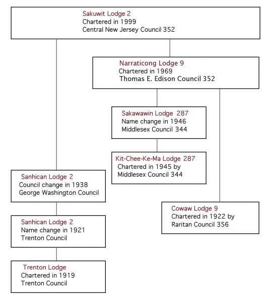 sakuwit lodge chapters time line
